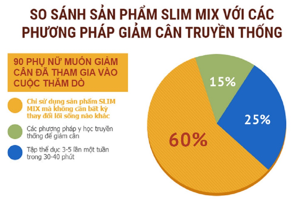 san pham giam can Slim Mix 03